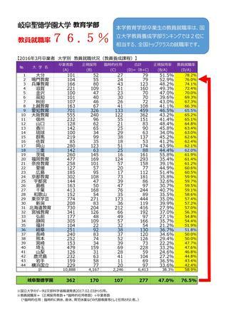 教員就職率76.5%!(2016年3月教育学部卒業生)